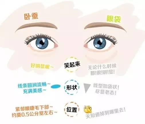祛除眼袋的手术方法有什么?