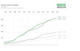 四分之一的互联网医疗项目消失了 医美O2O应该怎样往下走
