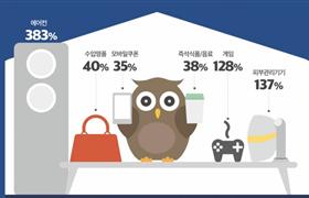 """韩国""""夜猫子""""爱买美容仪!"""