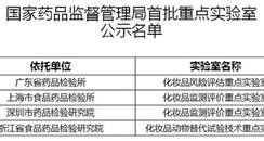 国家药品监督管理局发布首批4家化妆品重点实验室名单