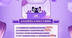 天猫国际美妆618开场7分钟成交破亿 口服美容大增2266%