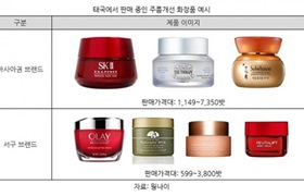 泰国加速步入老龄化社会 抗皱化妆品前景被看好