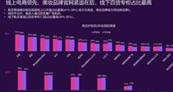 雅诗兰黛、兰蔻一季度直播超10000场,大牌美妆3月网购超去年618