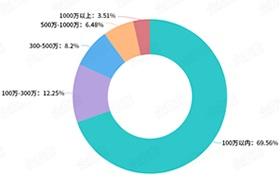 化妆品零售行业正在重启 近两月相关企业注册量破10万