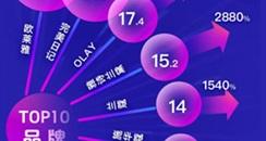 6月韩国化妆品对华出口15亿元,环比减少5%