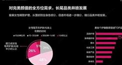 """屈臣氏""""白皮书""""揭秘2020美妆消费:超3成女性每天护肤/化妆半小时以上"""